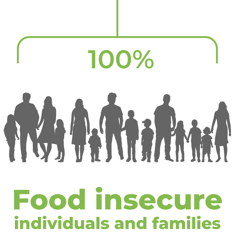 100% of food goes to individuals and families