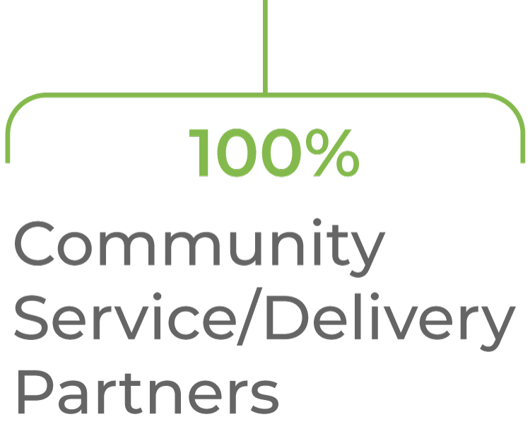 100% of food is handled by food distributors in our community